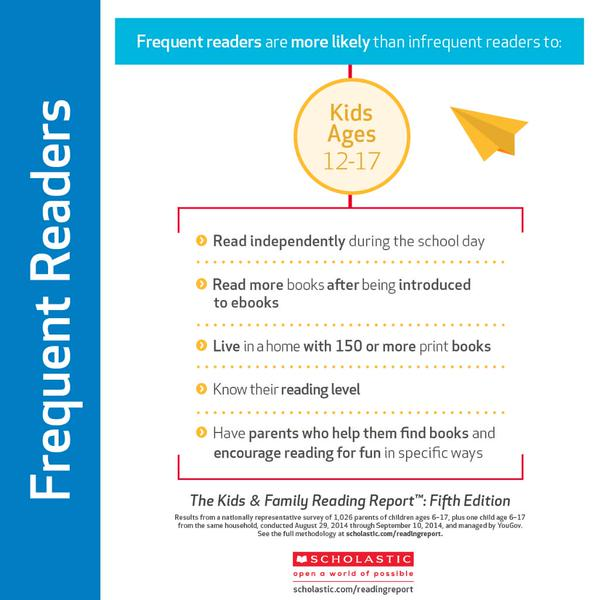 FrequentReaders
